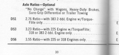 Gear ratio | For Plymouth Road Runners Only Forums